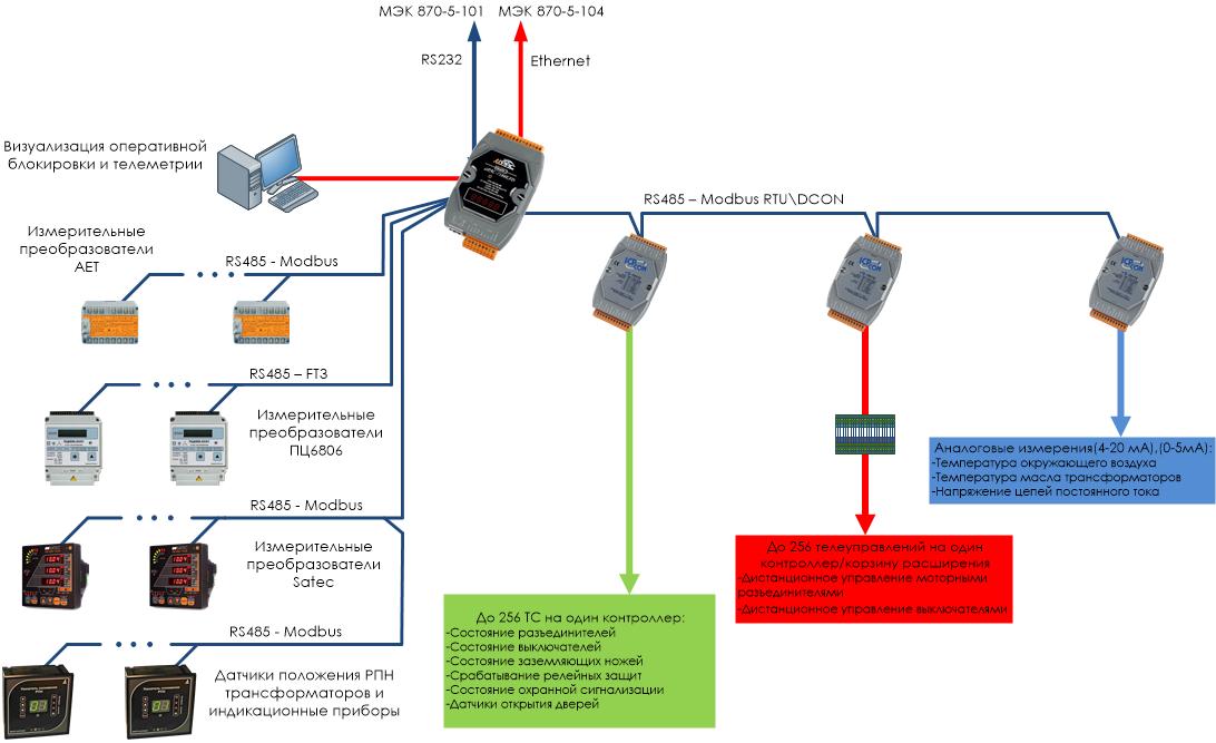 Структурная схема телемеханики